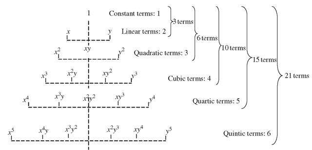 Pascal triangle of monomials (two-dimensional case).