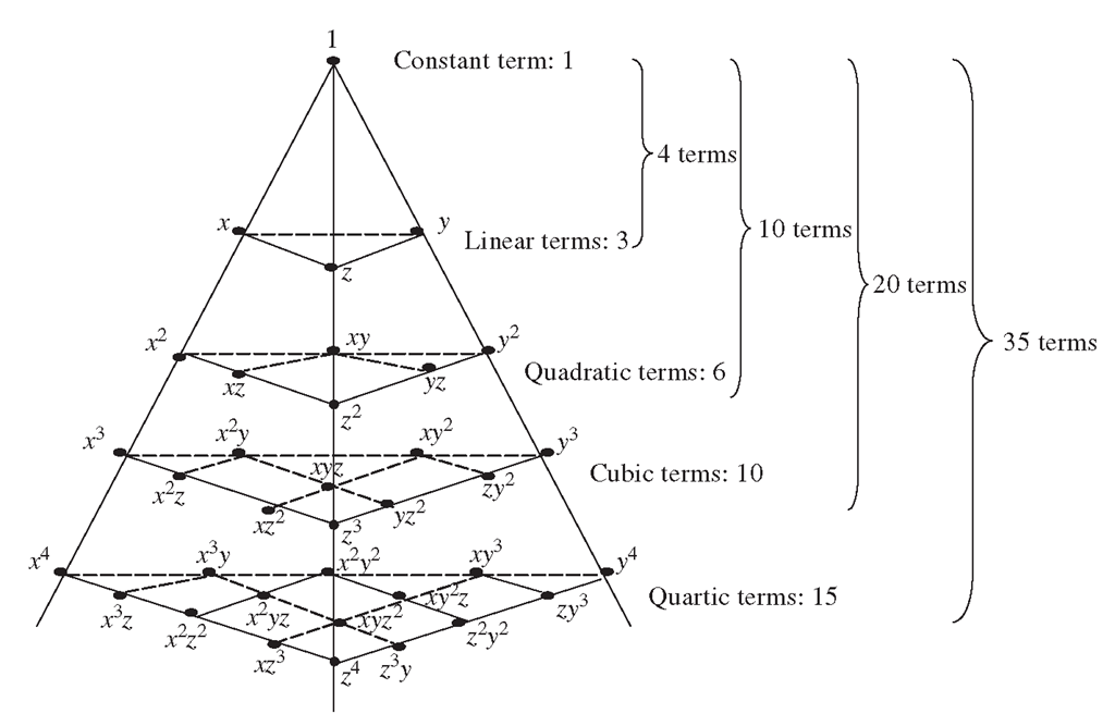 Pascal pyramid of monomials (three-dimensional case).