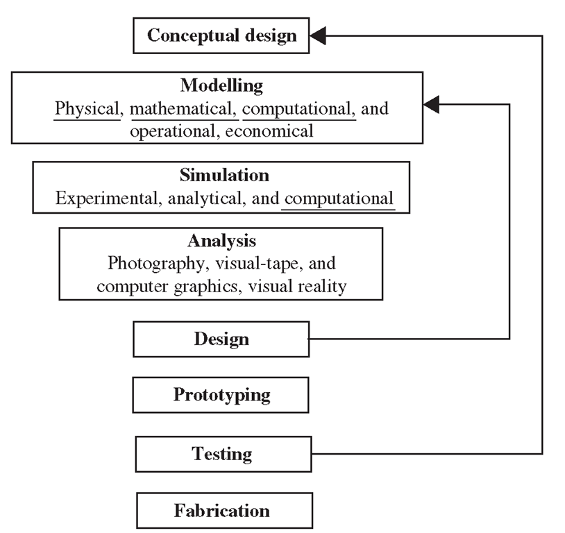 Processes leading to fabrication of advanced engineering systems.