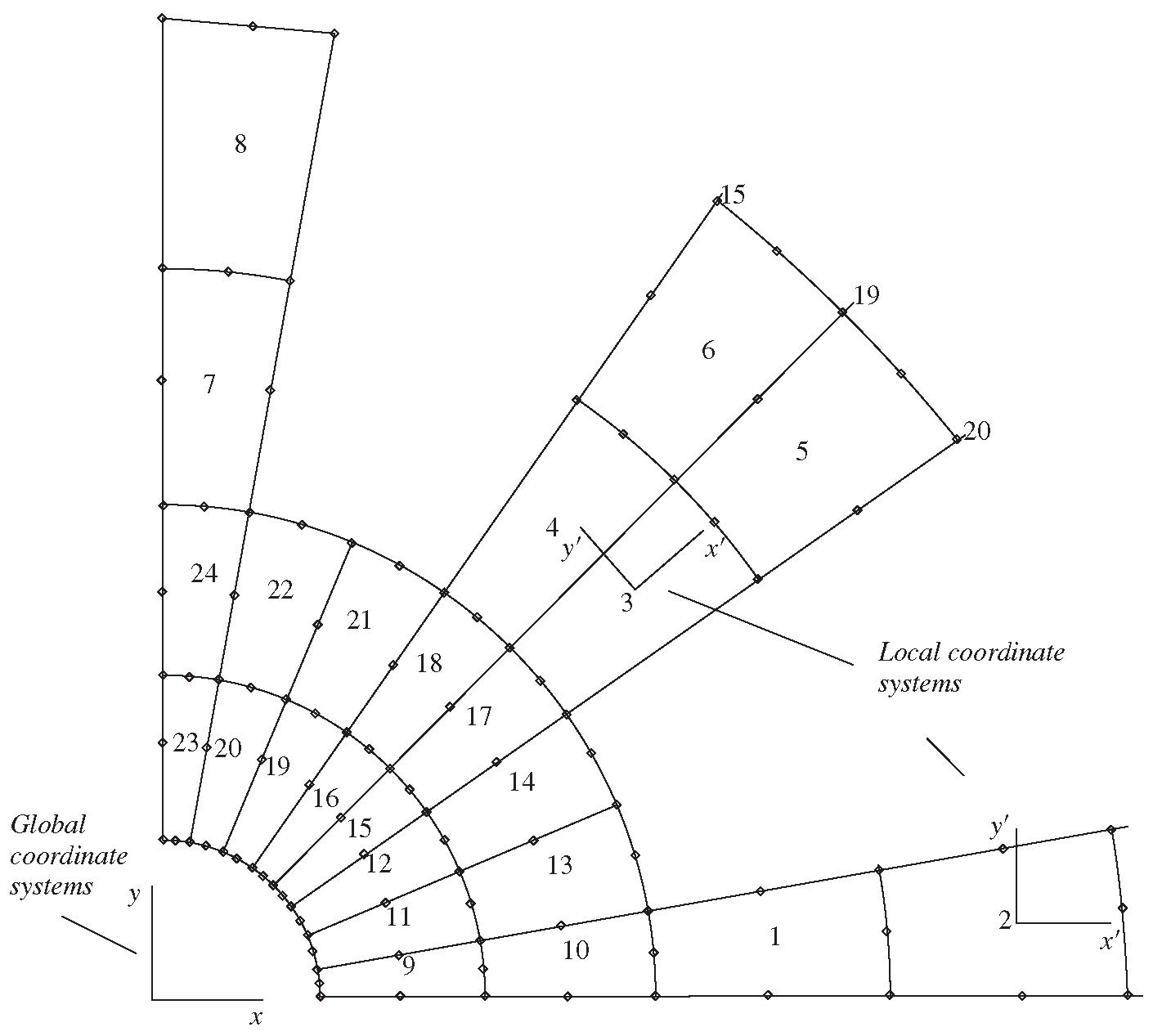 Fundamentals for Finite Element Method Part 3