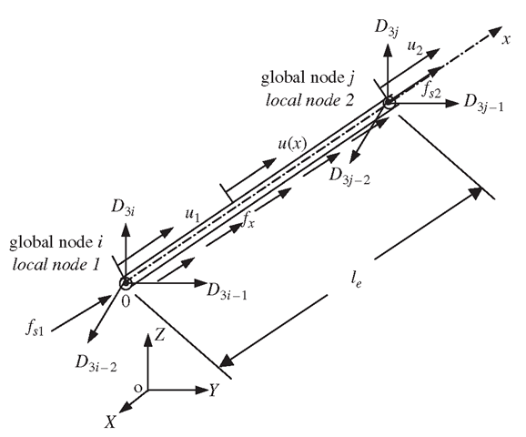 Truss element and the coordinate system.