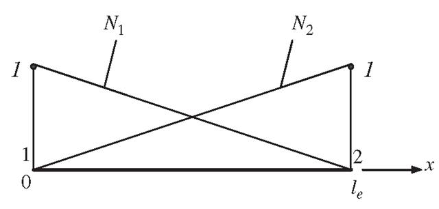 Linear shape functions.