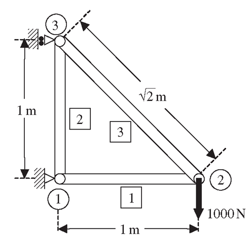A three member truss structure.
