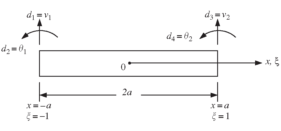 FEM for Beams (Finite Element Method) Part 1