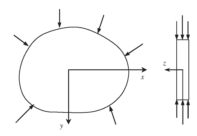 Plane stress problem. The dimension of the solid in the thickness (z) direction is much smaller than that in the x and y directions. All the forces are applied within the x-y plane, and hence the displacements are functions of x and y only.