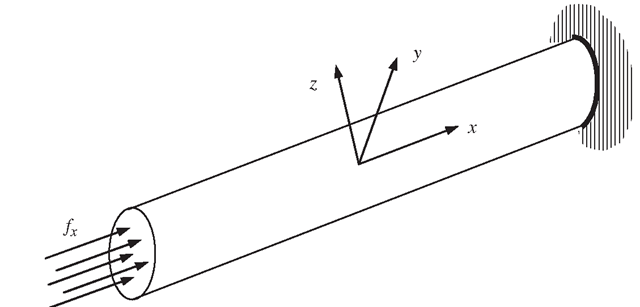 Truss member. The cross-sectional dimension of the solid is much smaller than that in the axial (x) directions, and the external forces are applied in the x direction, and hence the axial displacement is a function of x only.