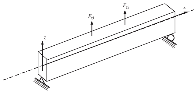 Simply supported beam. The cross-sectional dimensions of the solid are much smaller than in the axial (x) directions, and the external forces are applied in the transverse (z) direction, hence the deflection of the beam is a function of x only.
