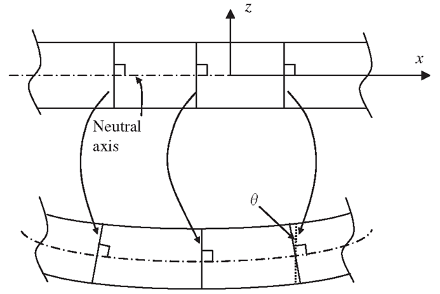 Euler-Bernoulli assumption for thin beams. The plane cross-sections that are normal to the undeformed, centroidal axis, remain plane and normal to the deformed axis after bending deformation.