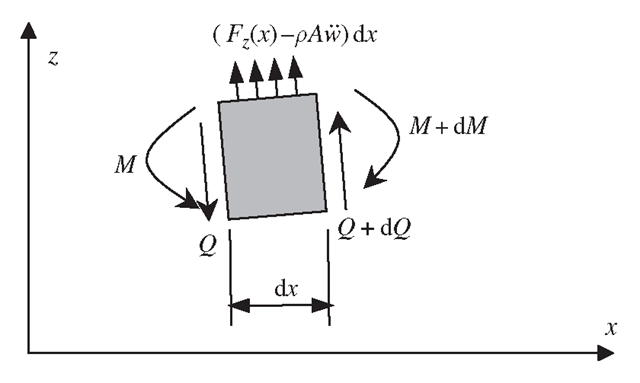 Isolated beam cell of length dx. Moments and shear forces are obtained by integration of stresses over the cross-section of the beam.