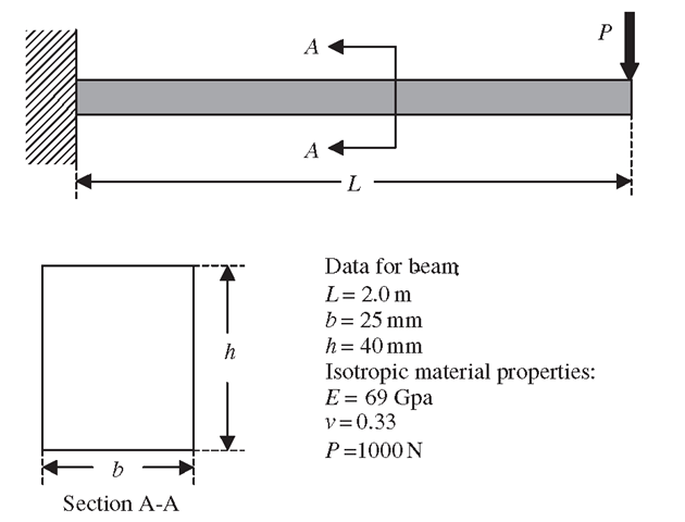 Cantilever beam under downward force.