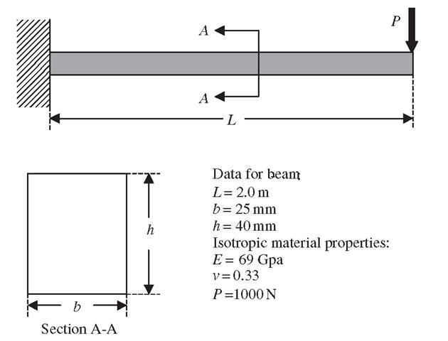 Cantilever beam under downward force.