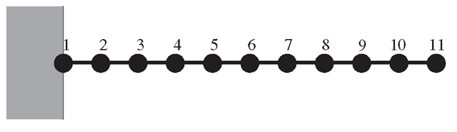 Cantilever beam meshed with ID, two-nodal, beam elements.