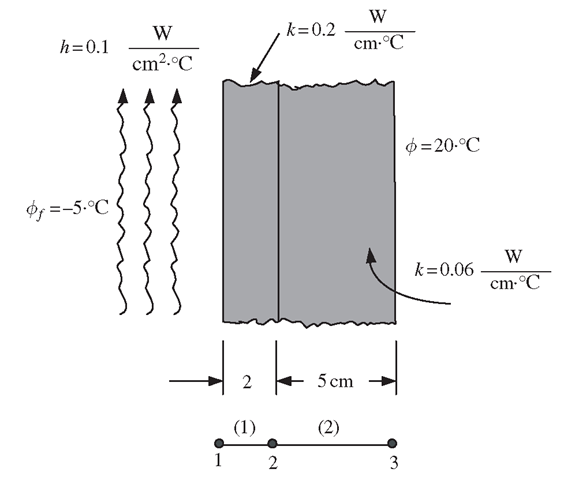 the finite element method in heat transfer analysis pdf