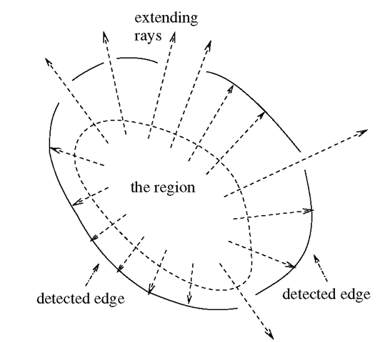 Extending the region involves taking the union of the line segments that begin within the original region and do not intersect the detected edges