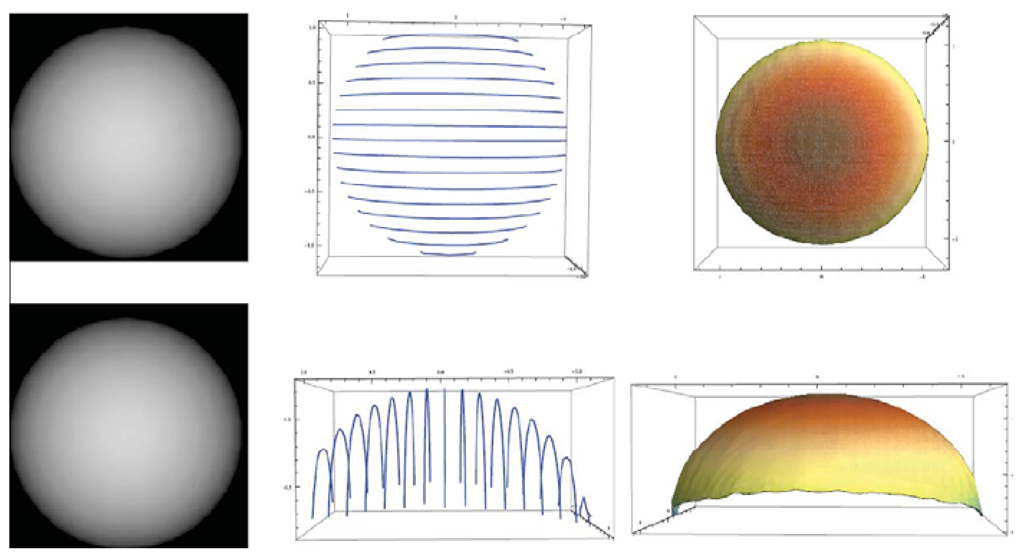 Reconstruction of the synthetic sphere model with uniform albedo. The rotation angle is 5 degrees. Light direction is [0, 0, —1]T, namely spot light. Camera is set on the negative Z-axis. Left column: two original images. Middle column: characteristic curves for frontal view (top) and the characteristic curves observed in a different view (bottom). Right column: reconstructed surface for front view (top) and the reconstructed surface in a different view (bottom).