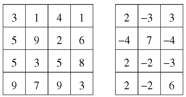 An example of a first degree difference map (right) resulting from applying a horizontal difference to the first 16 digits of π (left)