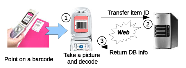 Graphical illustration of the process of a typical application that make use of a barcode identification