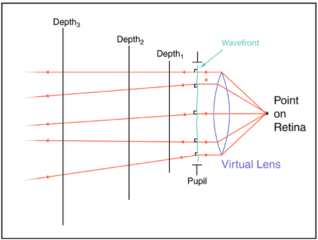 A simplified view: Rays are cast from a point light source on the retina and pass through a virtual lens, thereby creating the measured wavefront. This wavefront is sampled and rays are cast normal to it. The DPSFs are determined by intersecting these rays at a sequence of depths.