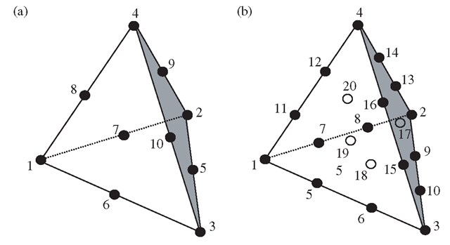 Higher order 3D tetrahedron elements. (a) 10-node tetrahedron element; (b) 20-node tetrahedron element.