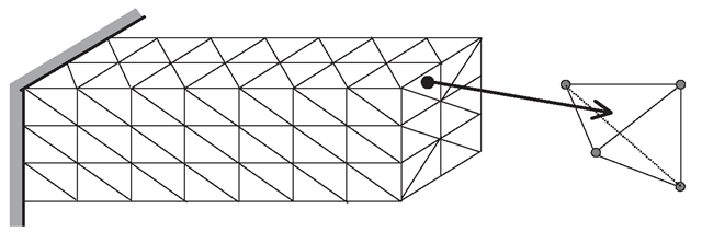 Solid block divided into four-node tetrahedron elements.