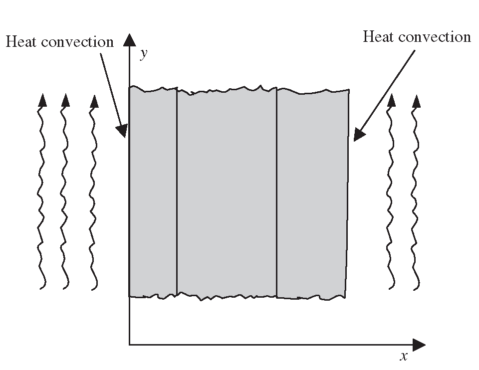 heat conduction along a composite bar Heat conduction along a thin one-dimensional fin  and it governs only the heat conduction through the composite wall,  torsional deformation of a bar.