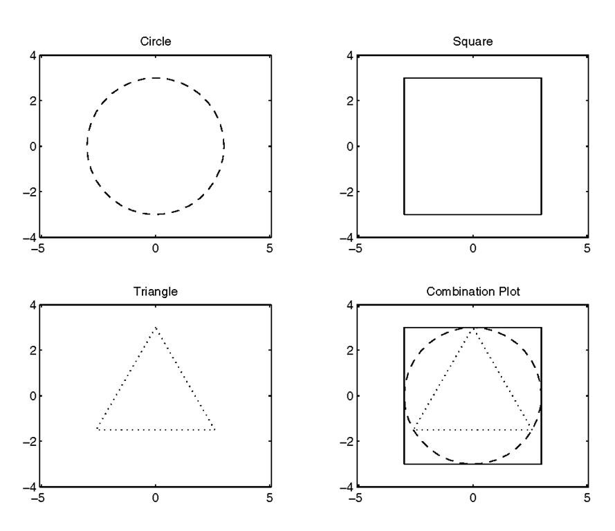 Multiple axes with subplot.