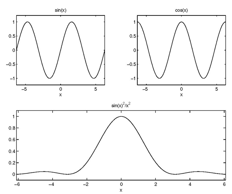 Odd axis made with subplot.