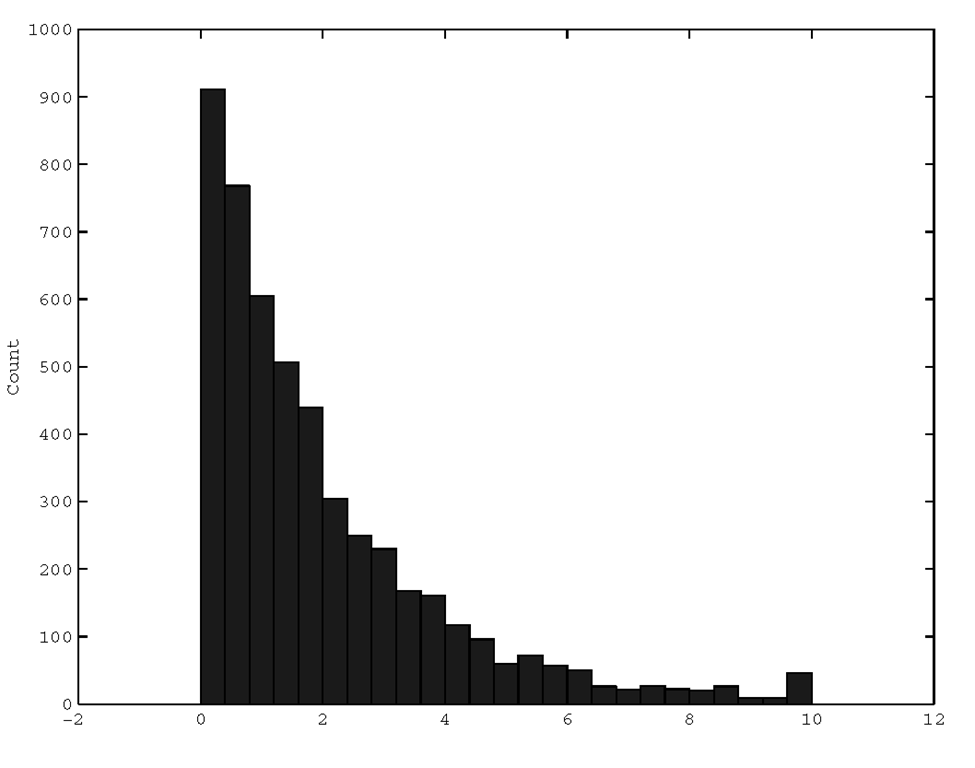 A histogram of exponentially distributed samples.