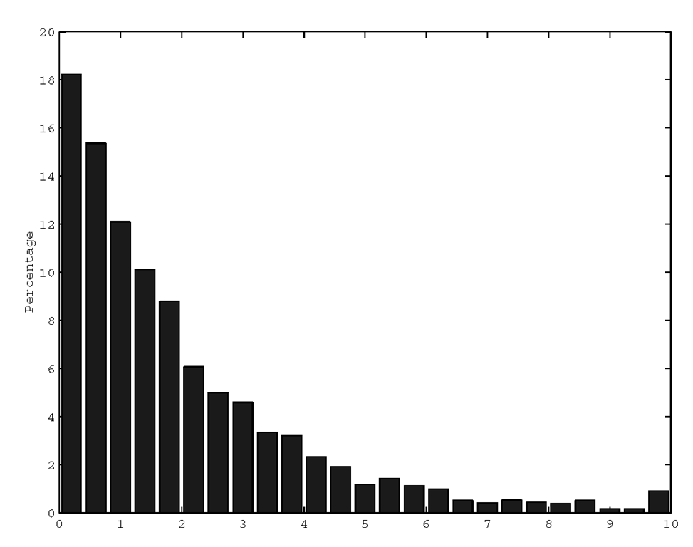 Showing percentage of occurrence with the hist function.