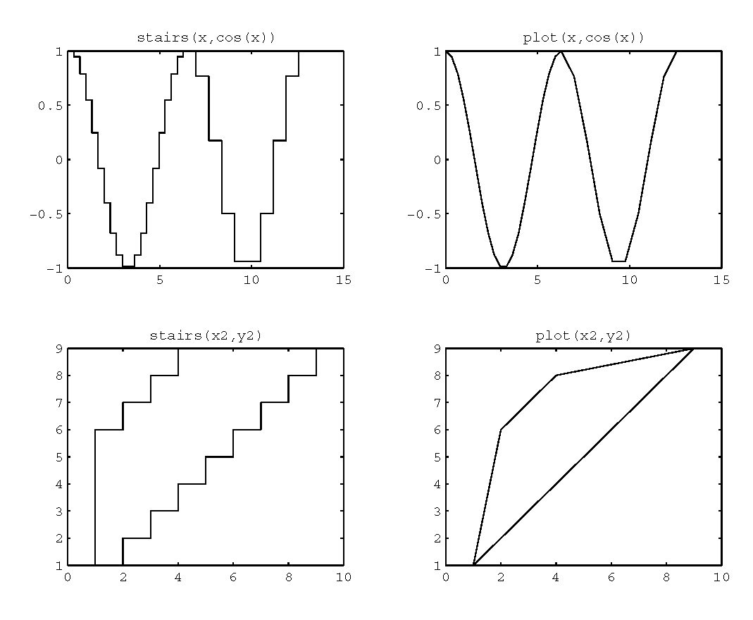 Specialized 2-D Plotting (Plotting in Two Dimensions