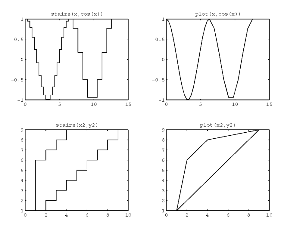 Comparing the stairs and plot functions.