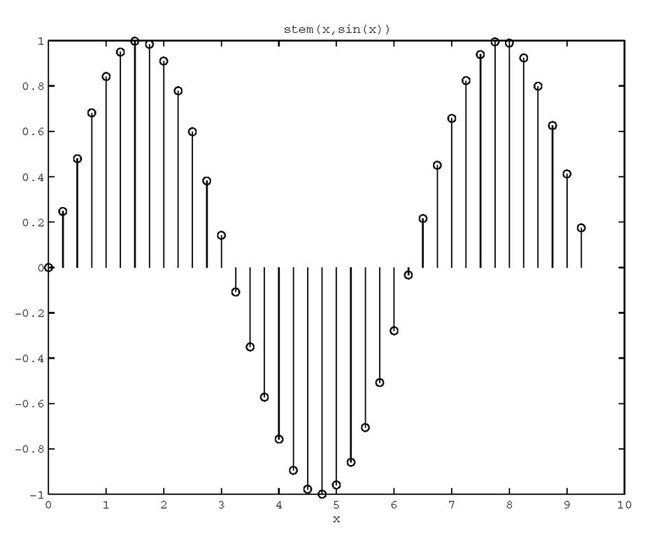 Visualizing discrete data with stem.