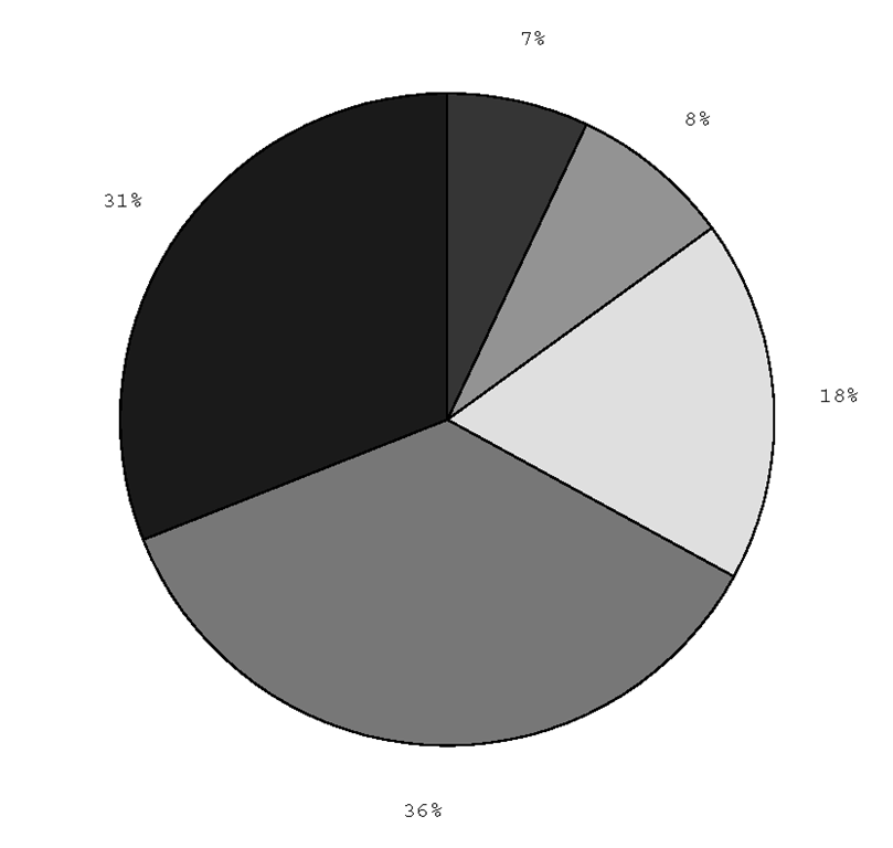 Creating a pie chart with pie.