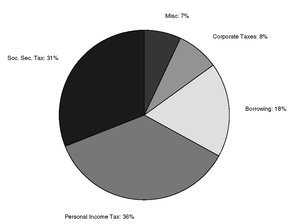 A pie chart with labels using pielabel.