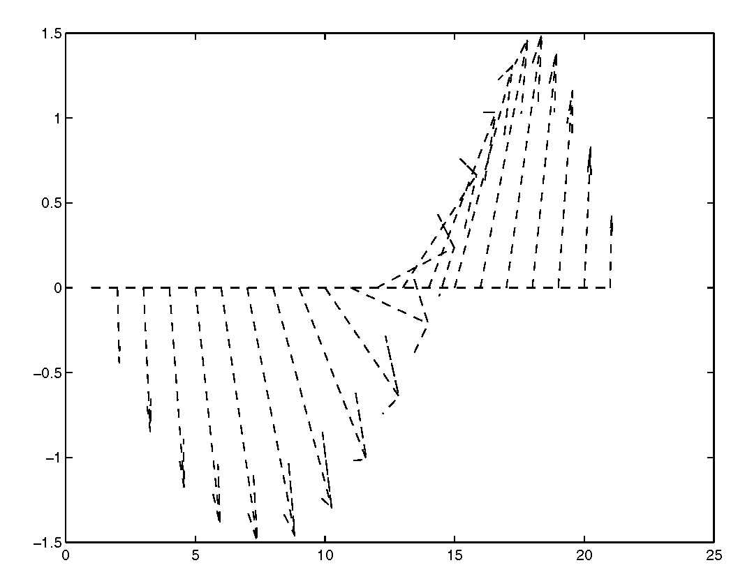 Specialized 2-D Plotting (Plotting in Two Dimensions) (MATLAB) Part 3
