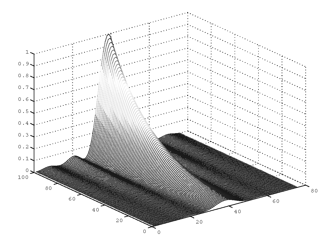 Elementary 3-D Plotting (Plotting in Three Dimensions) (MATLAB) Part 2