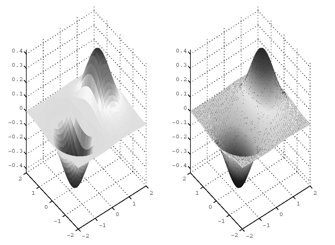 Elementary 3-D Plotting (Plotting in Three Dimensions