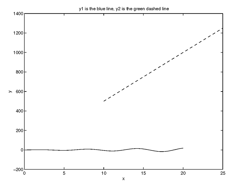 Using plot to graph data sets with a large range of y-axis values is not always acceptable.