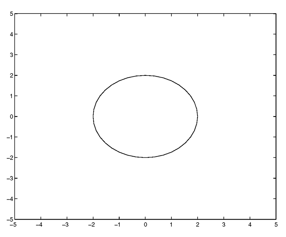 Circular data appears elliptical without customizing the axes with the axis command.