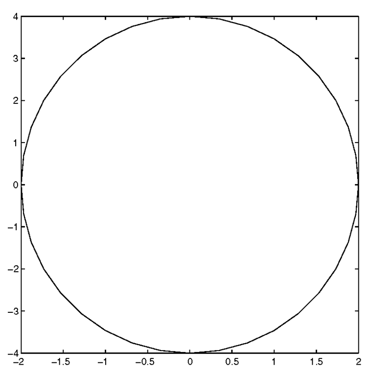 Elliptical data looks circular with axis('square').