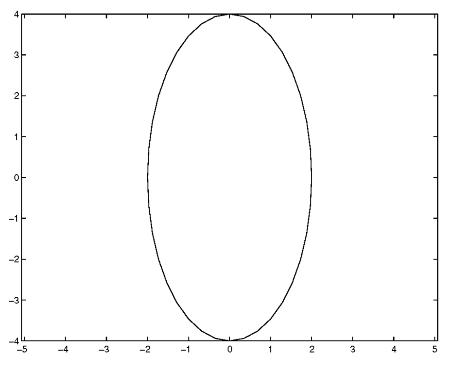 Using axis('equal') to graph the ellipse.