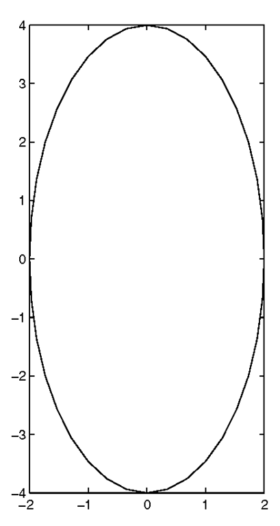 Using axis('tight') to adjust the axes to the ellipse data.