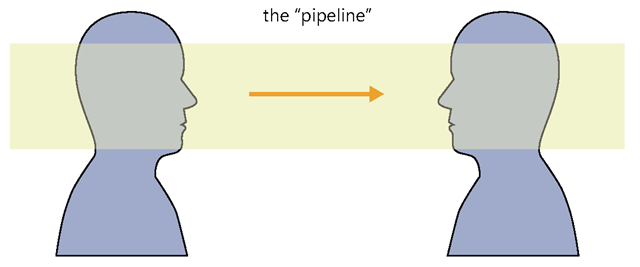 The pipeline concept assumes that there is an unobstructed channel between you and your audience.