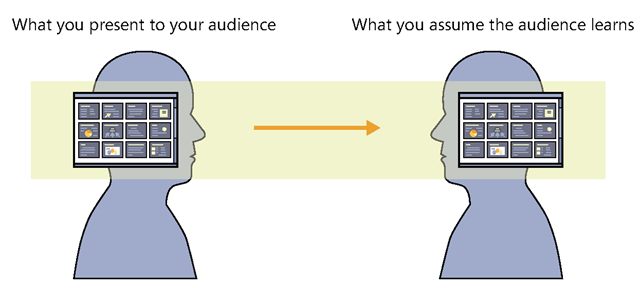 "With the pipeline in mind, you assume that your audience will ""get"" whatever you ""deliver"" to them."