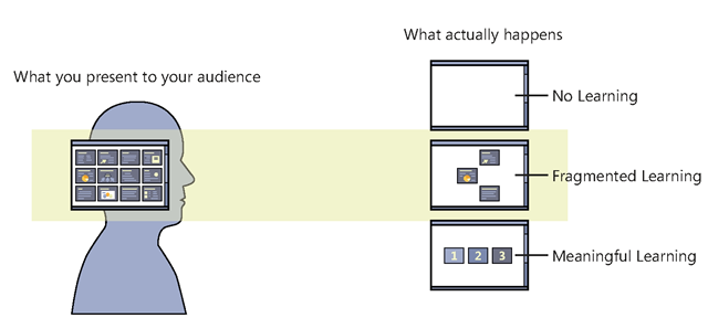 In reality, audiences do not automatically get what you send through the pipeline.