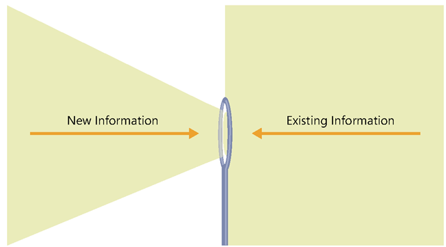 Working memory is limited in its capacity to process new information (left), but it is unlimited in its capacity to process existing information from long-term memory (right).