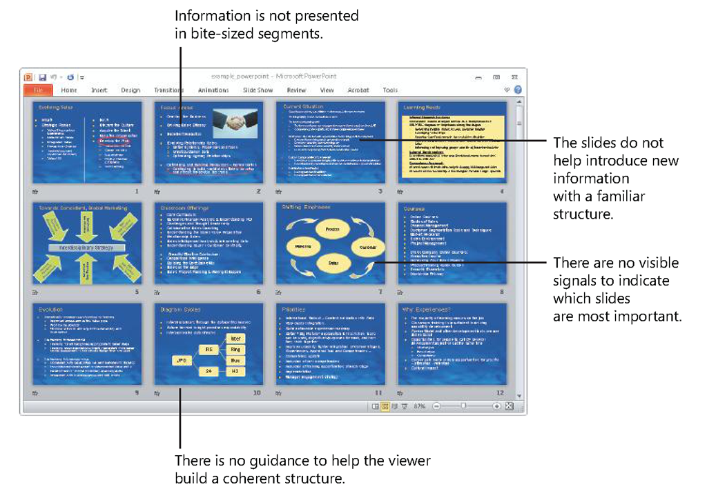 Slide Sorter view of a conventional PowerPoint presentation reveals no digestible pieces and no cues about the presentation's structure or organization.