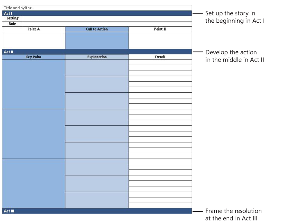 The BBP Story Template incorporates a classical story structure.