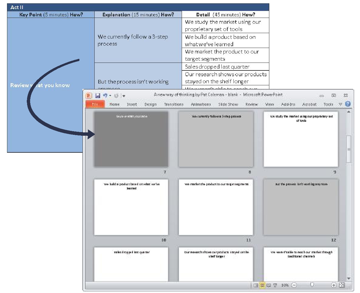 Building a Foundation with the BBP story template (Using Microsoft ...