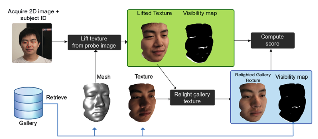 facial recognition techniques